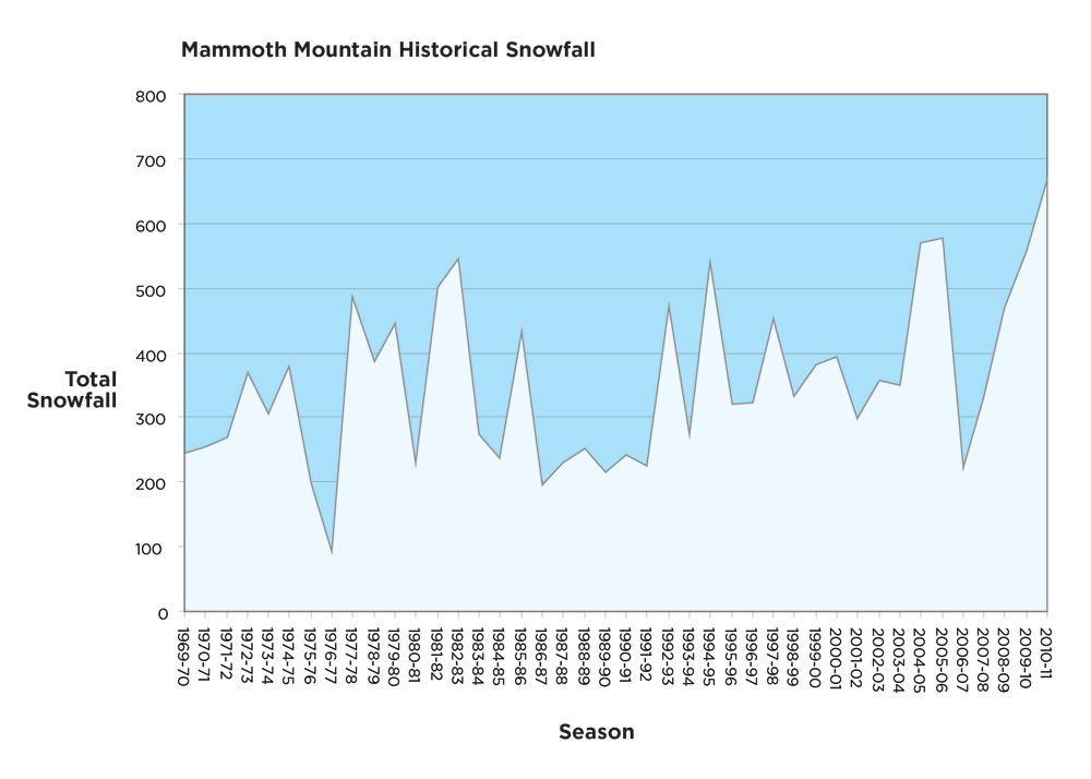 Mammoth Mountain Snowfall Graph